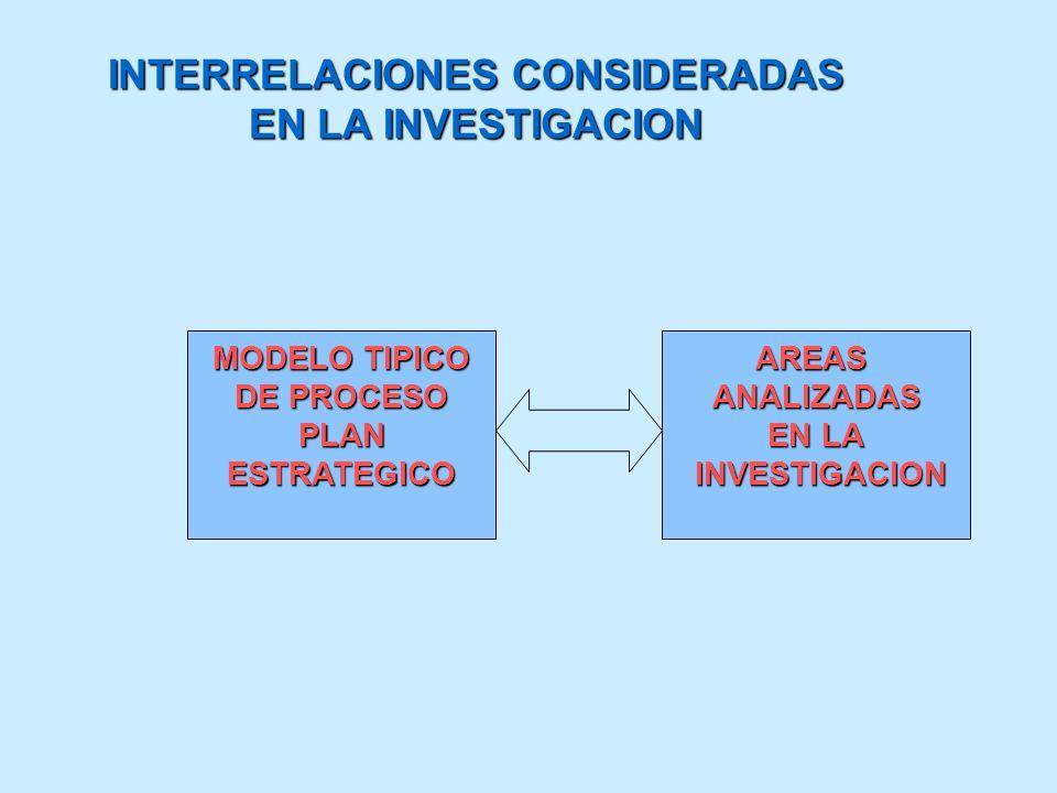 INTERRELACIONES CONSIDERADAS EN LA INVESTIGACION MODELO TIPICO DE PROCESO PLANESTRATEGICOAREASANALIZADAS EN LA INVESTIGACION INVESTIGACION