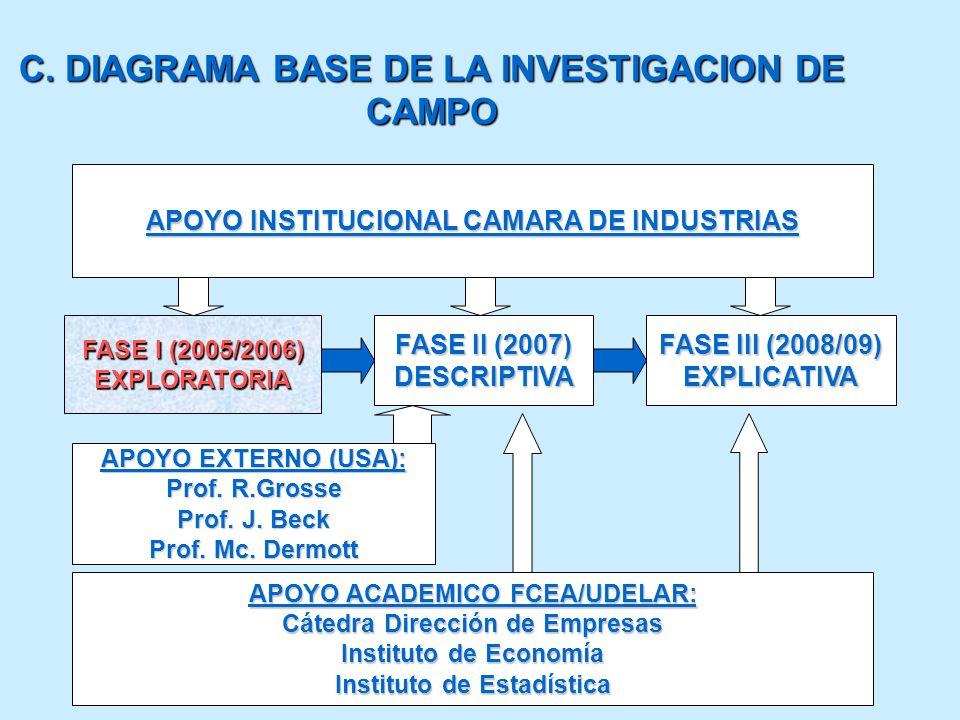 C. DIAGRAMA BASE DE LA INVESTIGACION DE CAMPO FASE I (2005/2006) EXPLORATORIA FASE II (2007) DESCRIPTIVA FASE III (2008/09) EXPLICATIVA APOYO EXTERNO