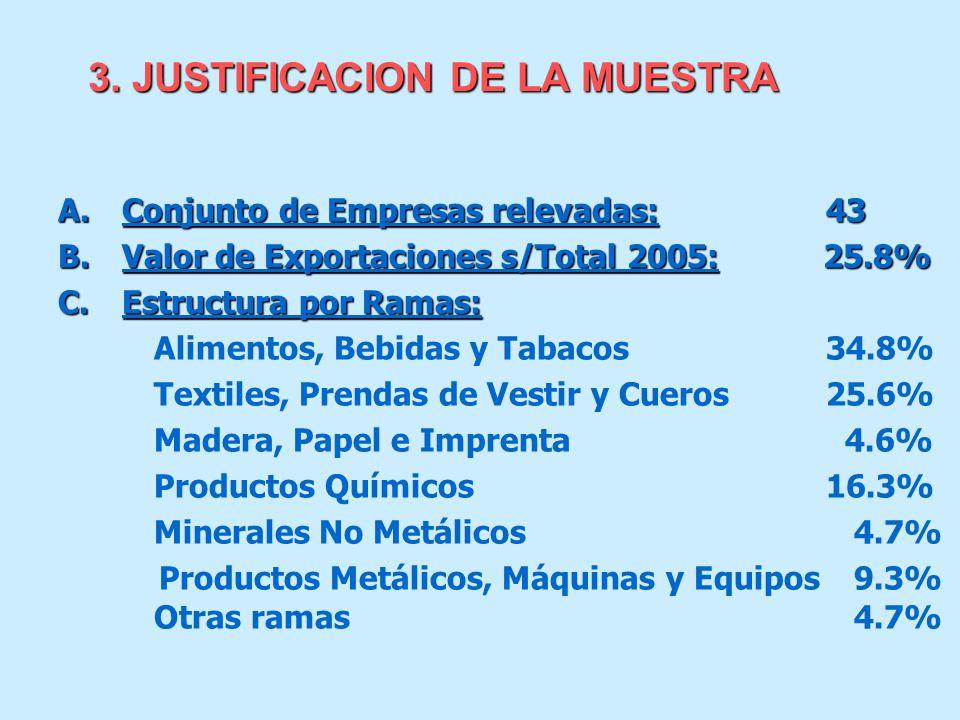 3. JUSTIFICACION DE LA MUESTRA A.Conjunto de Empresas relevadas: 43 B.Valor de Exportaciones s/Total 2005: 25.8% C.Estructura por Ramas: Alimentos, Be