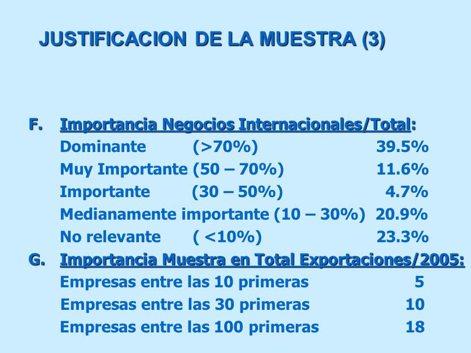 JUSTIFICACION DE LA MUESTRA (3) F.Importancia Negocios Internacionales/Total: Dominante (>70%) 39.5% Muy Importante (50 – 70%) 11.6% Importante (30 – 50%) 4.7% Medianamente importante (10 – 30%) 20.9% No relevante ( <10%) 23.3% G.Importancia Muestra en Total Exportaciones/2005: Empresas entre las 10 primeras 5 Empresas entre las 30 primeras10 Empresas entre las 100 primeras18