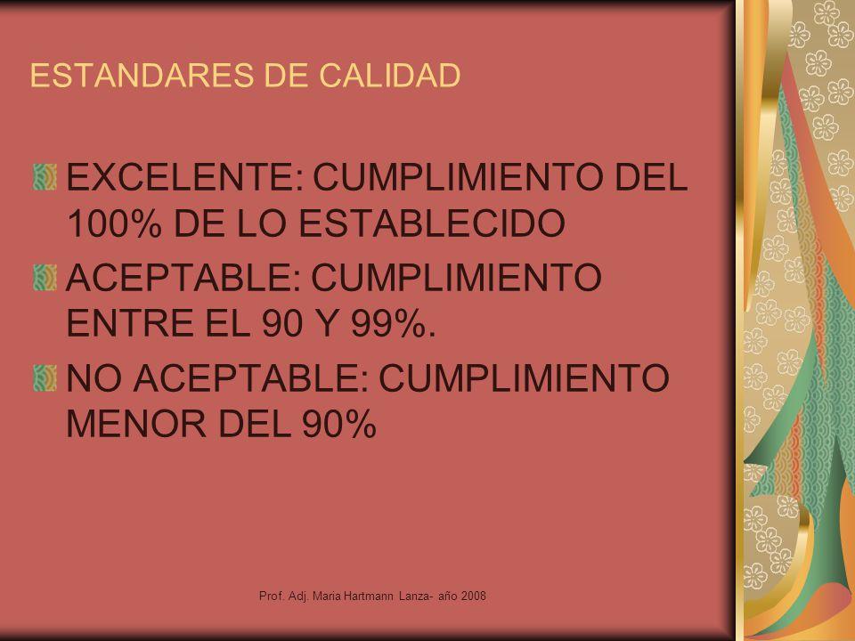 Prof. Adj. Maria Hartmann Lanza- año 2008 ESTANDARES DE CALIDAD EXCELENTE: CUMPLIMIENTO DEL 100% DE LO ESTABLECIDO ACEPTABLE: CUMPLIMIENTO ENTRE EL 90