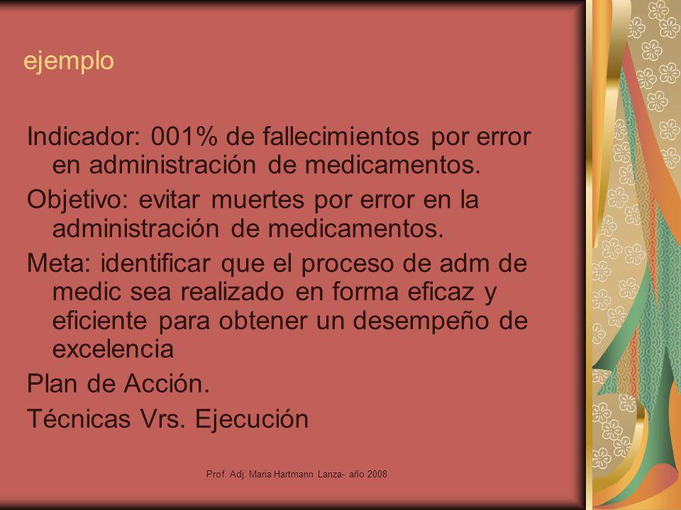 Prof. Adj. Maria Hartmann Lanza- año 2008 ejemplo Indicador: 001% de fallecimientos por error en administración de medicamentos. Objetivo: evitar muer