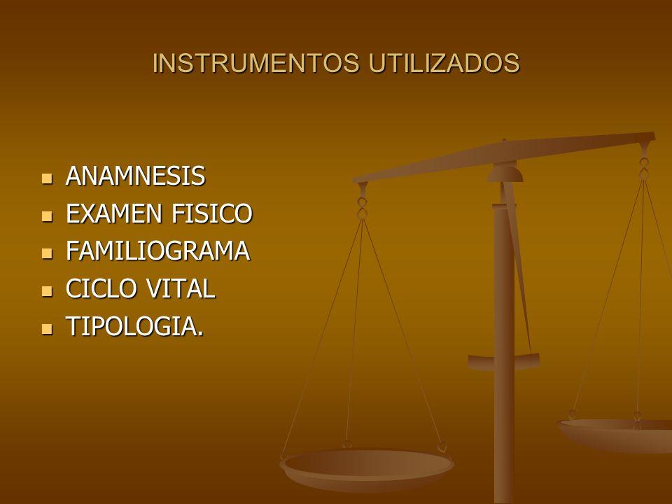 INSTRUMENTOS UTILIZADOS ANAMNESIS ANAMNESIS EXAMEN FISICO EXAMEN FISICO FAMILIOGRAMA FAMILIOGRAMA CICLO VITAL CICLO VITAL TIPOLOGIA.