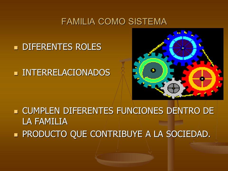FAMILIA COMO SISTEMA DIFERENTES ROLES DIFERENTES ROLES INTERRELACIONADOS INTERRELACIONADOS CUMPLEN DIFERENTES FUNCIONES DENTRO DE LA FAMILIA CUMPLEN DIFERENTES FUNCIONES DENTRO DE LA FAMILIA PRODUCTO QUE CONTRIBUYE A LA SOCIEDAD.