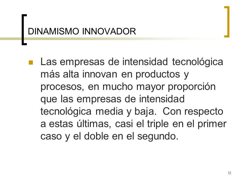 12 DINAMISMO INNOVADOR Las empresas de intensidad tecnológica más alta innovan en productos y procesos, en mucho mayor proporción que las empresas de