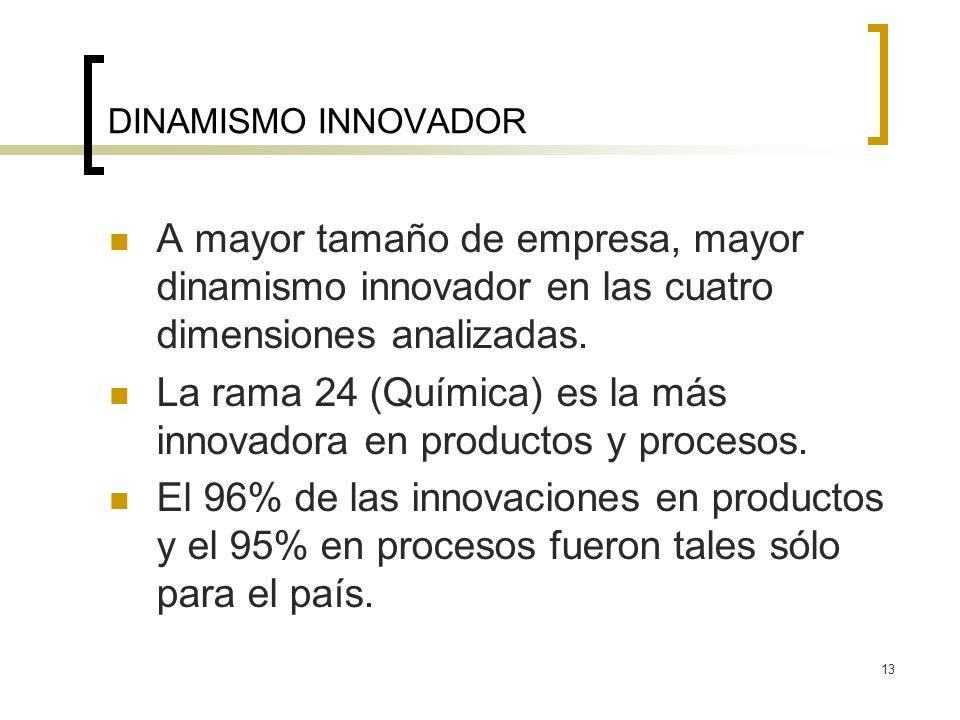13 DINAMISMO INNOVADOR A mayor tamaño de empresa, mayor dinamismo innovador en las cuatro dimensiones analizadas. La rama 24 (Química) es la más innov
