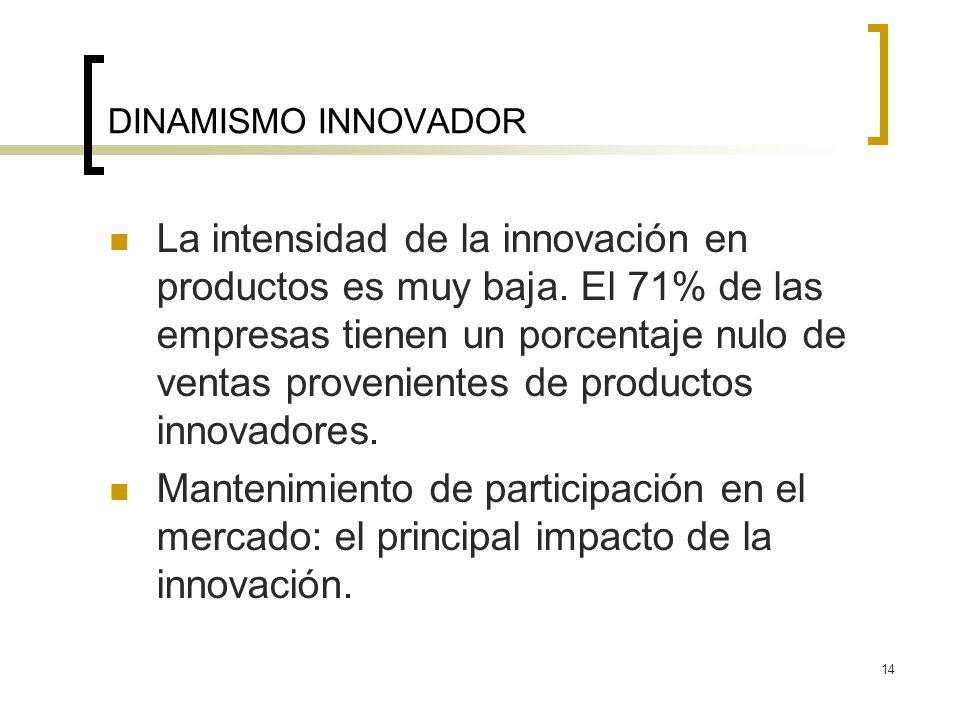 14 DINAMISMO INNOVADOR La intensidad de la innovación en productos es muy baja. El 71% de las empresas tienen un porcentaje nulo de ventas proveniente