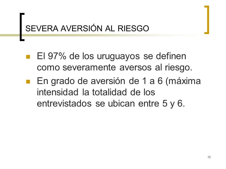 15 SEVERA AVERSIÓN AL RIESGO El 97% de los uruguayos se definen como severamente aversos al riesgo. En grado de aversión de 1 a 6 (máxima intensidad l