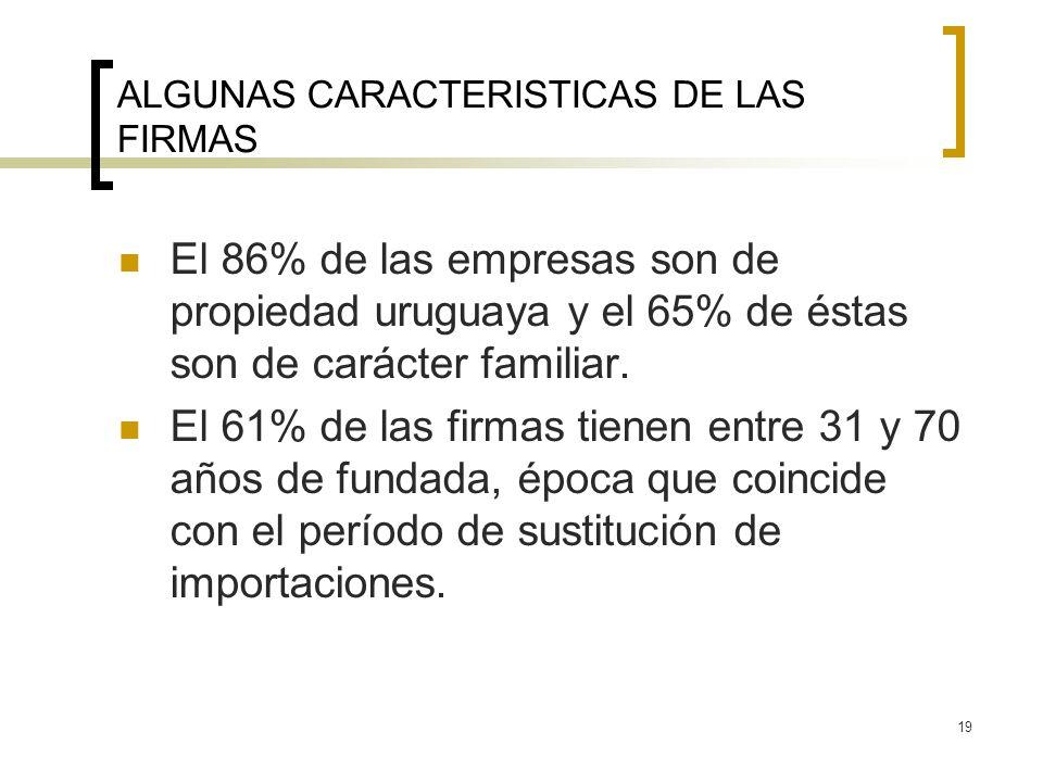19 ALGUNAS CARACTERISTICAS DE LAS FIRMAS El 86% de las empresas son de propiedad uruguaya y el 65% de éstas son de carácter familiar. El 61% de las fi
