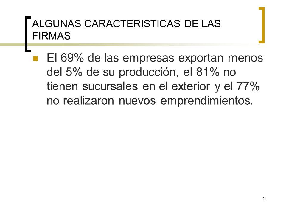 21 ALGUNAS CARACTERISTICAS DE LAS FIRMAS El 69% de las empresas exportan menos del 5% de su producción, el 81% no tienen sucursales en el exterior y el 77% no realizaron nuevos emprendimientos.