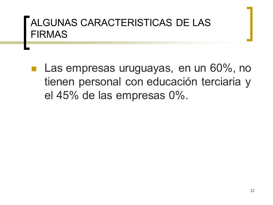 22 ALGUNAS CARACTERISTICAS DE LAS FIRMAS Las empresas uruguayas, en un 60%, no tienen personal con educación terciaria y el 45% de las empresas 0%.