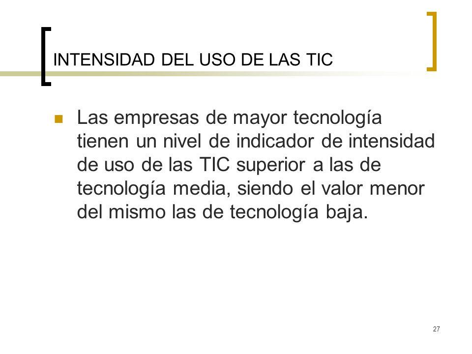 27 INTENSIDAD DEL USO DE LAS TIC Las empresas de mayor tecnología tienen un nivel de indicador de intensidad de uso de las TIC superior a las de tecno