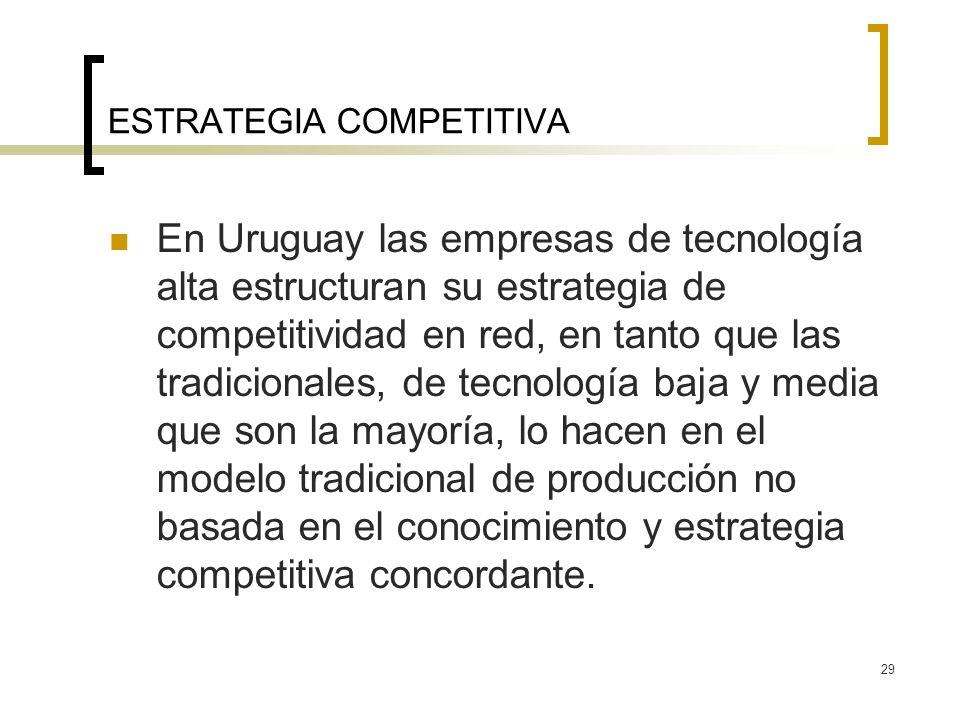29 ESTRATEGIA COMPETITIVA En Uruguay las empresas de tecnología alta estructuran su estrategia de competitividad en red, en tanto que las tradicionales, de tecnología baja y media que son la mayoría, lo hacen en el modelo tradicional de producción no basada en el conocimiento y estrategia competitiva concordante.
