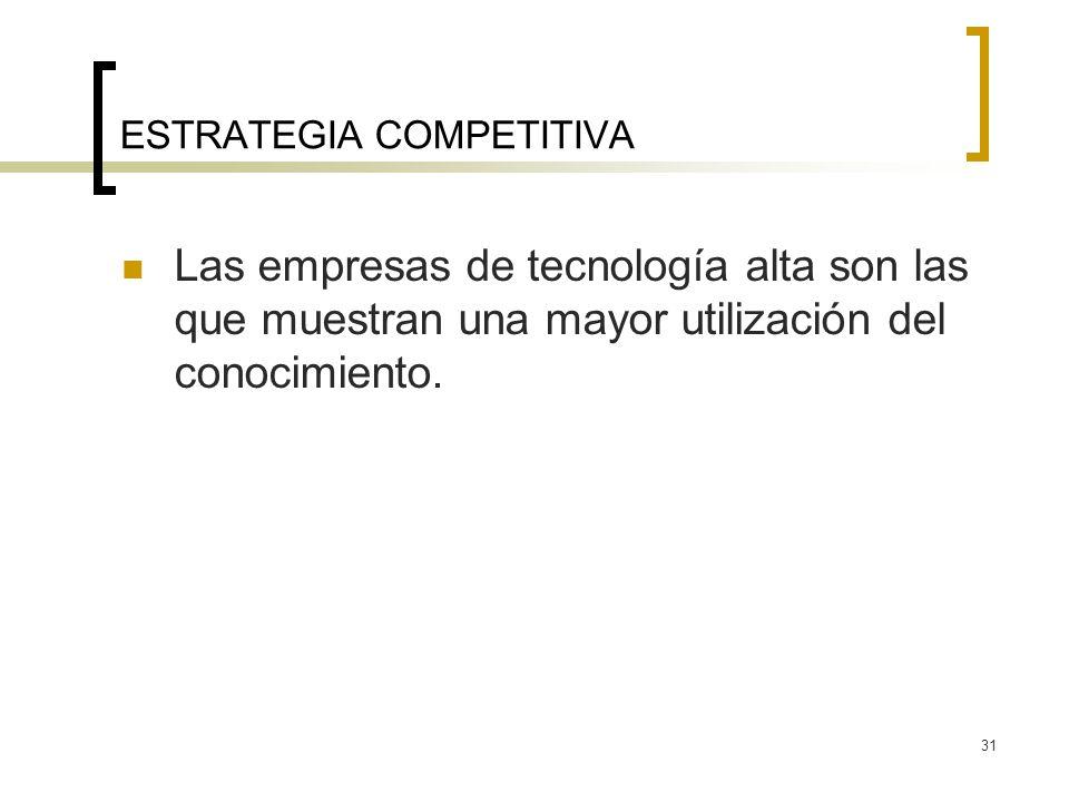 31 ESTRATEGIA COMPETITIVA Las empresas de tecnología alta son las que muestran una mayor utilización del conocimiento.