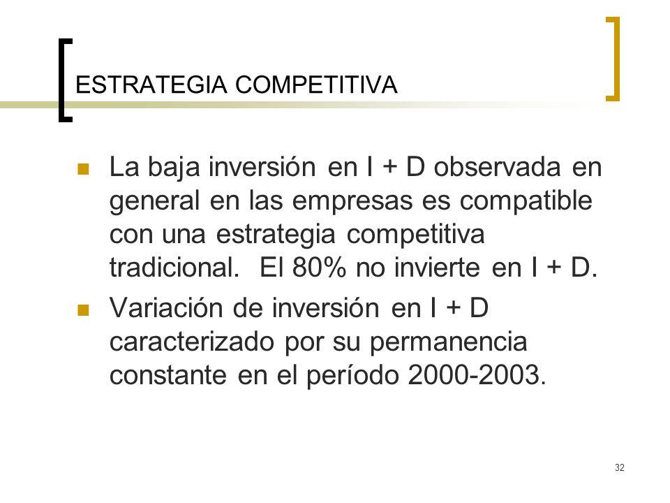 32 ESTRATEGIA COMPETITIVA La baja inversión en I + D observada en general en las empresas es compatible con una estrategia competitiva tradicional. El