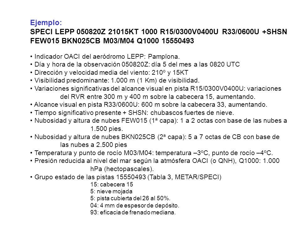 Ejemplo: SPECI LEPP 050820Z 21015KT 1000 R15/0300V0400U R33/0600U +SHSN FEW015 BKN025CB M03/M04 Q1000 15550493 Indicador OACI del aeródromo LEPP: Pamplona.