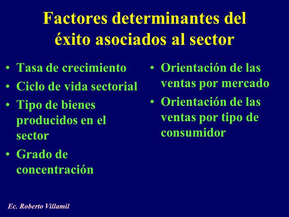 Tasa de crecimiento Ciclo de vida sectorial Tipo de bienes producidos en el sector Grado de concentración Orientación de las ventas por mercado Orientación de las ventas por tipo de consumidor Ec.