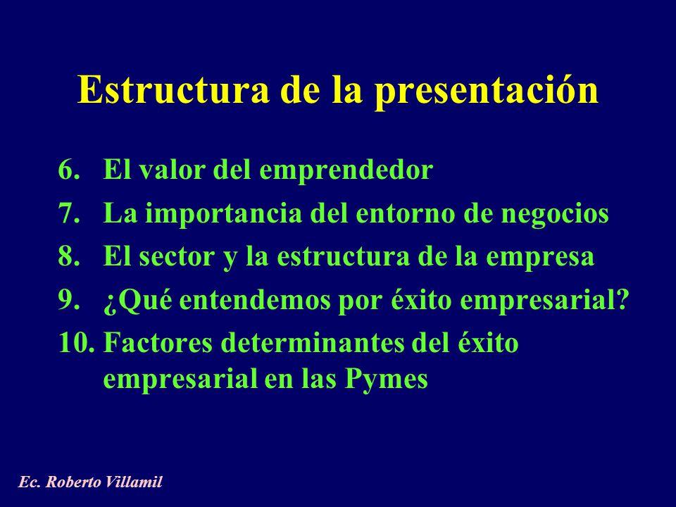 6.El valor del emprendedor 7.La importancia del entorno de negocios 8.El sector y la estructura de la empresa 9.¿Qué entendemos por éxito empresarial.