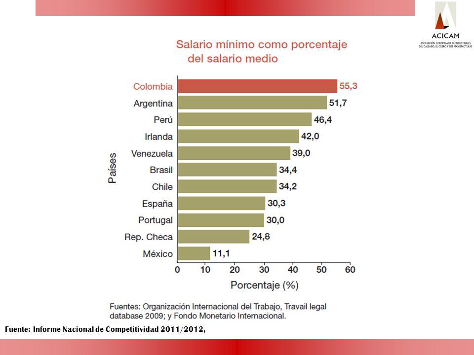 Fuente: Informe Nacional de Competitividad 2011/2012,
