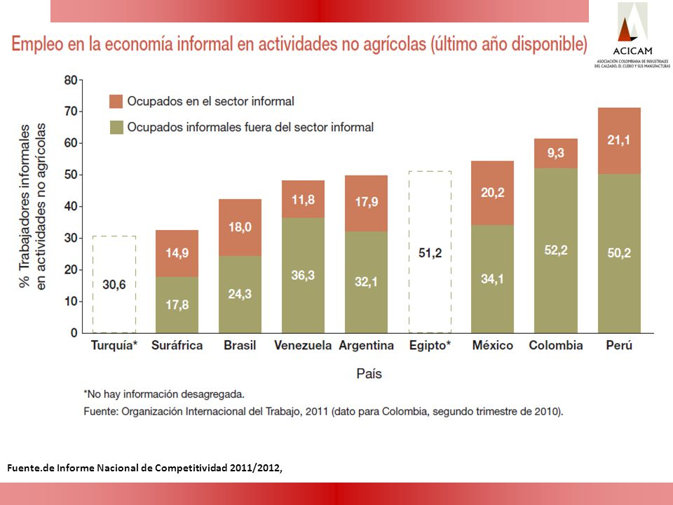 Fuente.de Informe Nacional de Competitividad 2011/2012,