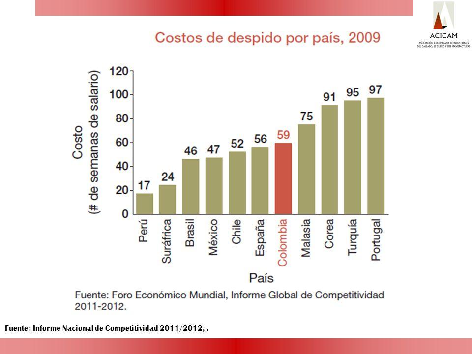 Fuente: Informe Nacional de Competitividad 2011/2012,.
