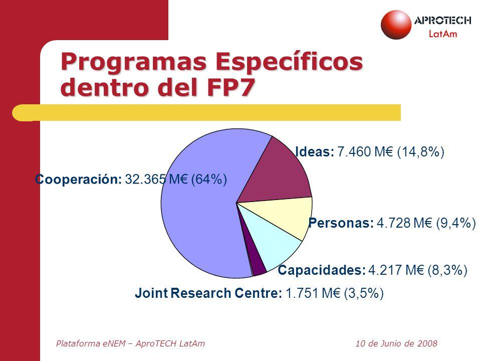 Plataforma eNEM – AproTECH LatAm10 de Junio de 2008 Programas Específicos dentro del FP7 Cooperación: 32.365 M (64%) Ideas: 7.460 M (14,8%) Personas: