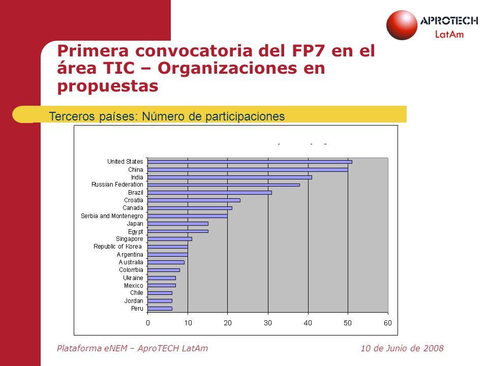 Plataforma eNEM – AproTECH LatAm10 de Junio de 2008 Primera convocatoria del FP7 en el área TIC – Organizaciones en propuestas Terceros países: Número
