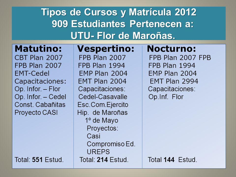 Ubicación Próxima Terminal ESC. FLOR DE MAROÑAS 5 COOPERATIVAS DE VIVIENDAS