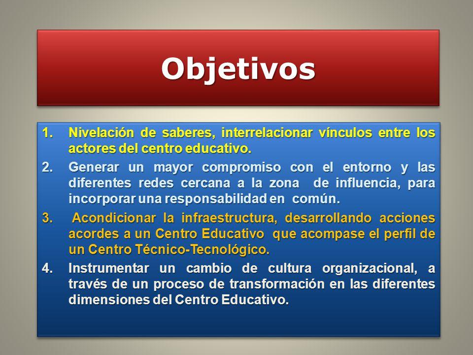 Tipos de Cursos y Matrícula 2012 909 Estudiantes Pertenecen a: UTU- Flor de Maroñas.
