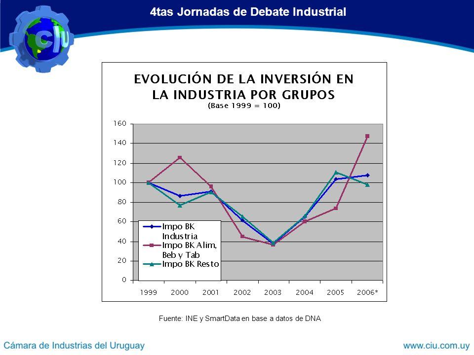 4tas Jornadas de Debate Industrial Fuente: INE y SmartData en base a datos de DNA