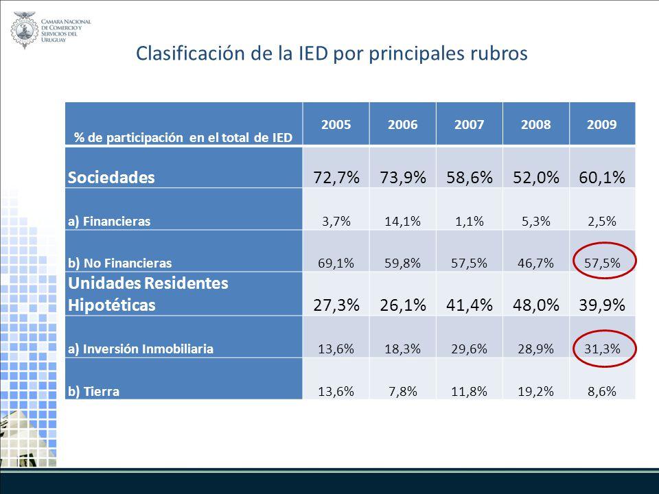 Clasificación de la IED por principales rubros % de participación en el total de IED 20052006200720082009 Sociedades72,7%73,9%58,6%52,0%60,1% a) Financieras3,7%14,1%1,1%5,3%2,5% b) No Financieras69,1%59,8%57,5%46,7%57,5% Unidades Residentes Hipotéticas27,3%26,1%41,4%48,0%39,9% a) Inversión Inmobiliaria13,6%18,3%29,6%28,9%31,3% b) Tierra13,6%7,8%11,8%19,2%8,6%