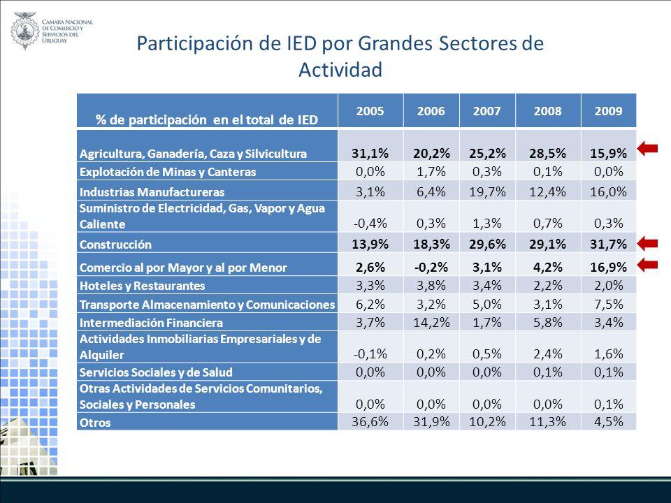 % de participación en el total de IED 20052006200720082009 Agricultura, Ganadería, Caza y Silvicultura 31,1%20,2%25,2%28,5%15,9% Explotación de Minas y Canteras 0,0%1,7%0,3%0,1%0,0% Industrias Manufactureras 3,1%6,4%19,7%12,4%16,0% Suministro de Electricidad, Gas, Vapor y Agua Caliente -0,4%0,3%1,3%0,7%0,3% Construcción 13,9%18,3%29,6%29,1%31,7% Comercio al por Mayor y al por Menor 2,6%-0,2%3,1%4,2%16,9% Hoteles y Restaurantes 3,3%3,8%3,4%2,2%2,0% Transporte Almacenamiento y Comunicaciones 6,2%3,2%5,0%3,1%7,5% Intermediación Financiera 3,7%14,2%1,7%5,8%3,4% Actividades Inmobiliarias Empresariales y de Alquiler -0,1%0,2%0,5%2,4%1,6% Servicios Sociales y de Salud 0,0% 0,1% Otras Actividades de Servicios Comunitarios, Sociales y Personales 0,0% 0,1% Otros 36,6%31,9%10,2%11,3%4,5% Participación de IED por Grandes Sectores de Actividad