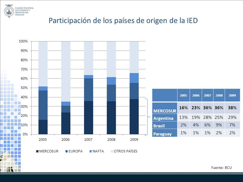 Fuente: BCU Participación de los países de origen de la IED 20052006200720082009 MERCOSUR 16%23%36% 38% Argentina 13%19%28%25%29% Brasil 2%4%6%9%7% Pa