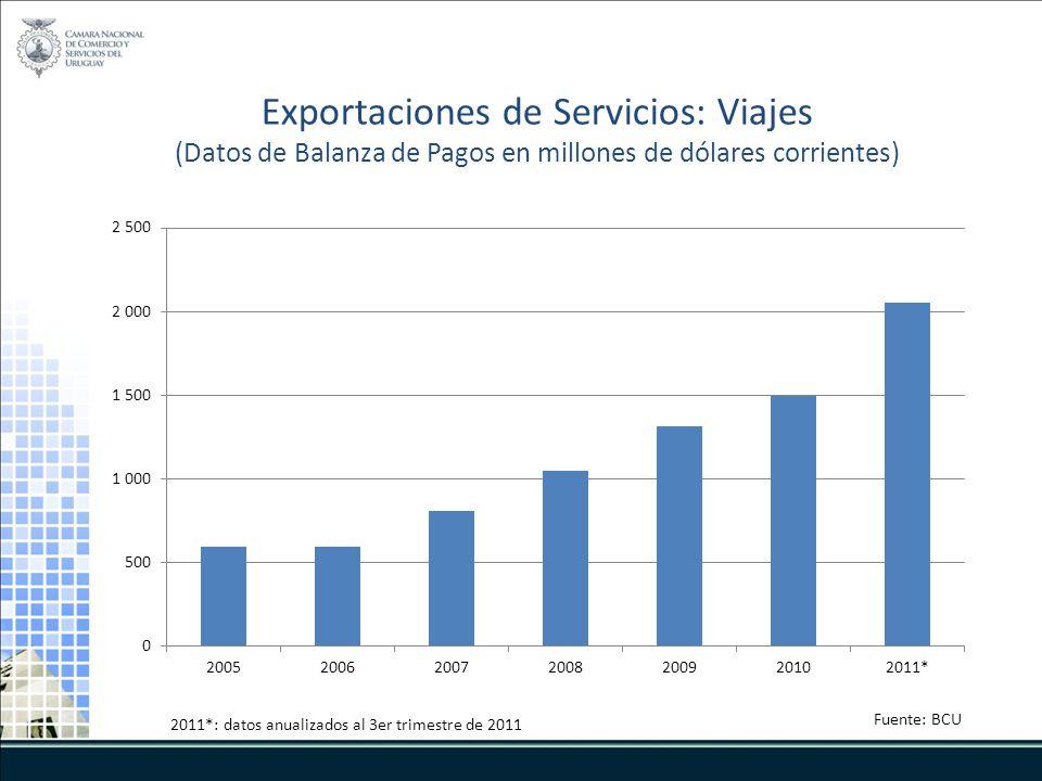 Exportaciones de Servicios: Viajes (Datos de Balanza de Pagos en millones de dólares corrientes) 2011*: datos anualizados al 3er trimestre de 2011 Fuente: BCU