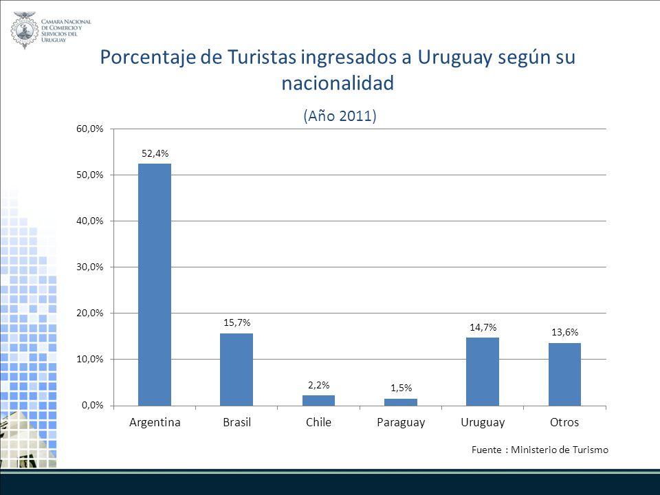 Porcentaje de Turistas ingresados a Uruguay según su nacionalidad (Año 2011) Fuente : Ministerio de Turismo