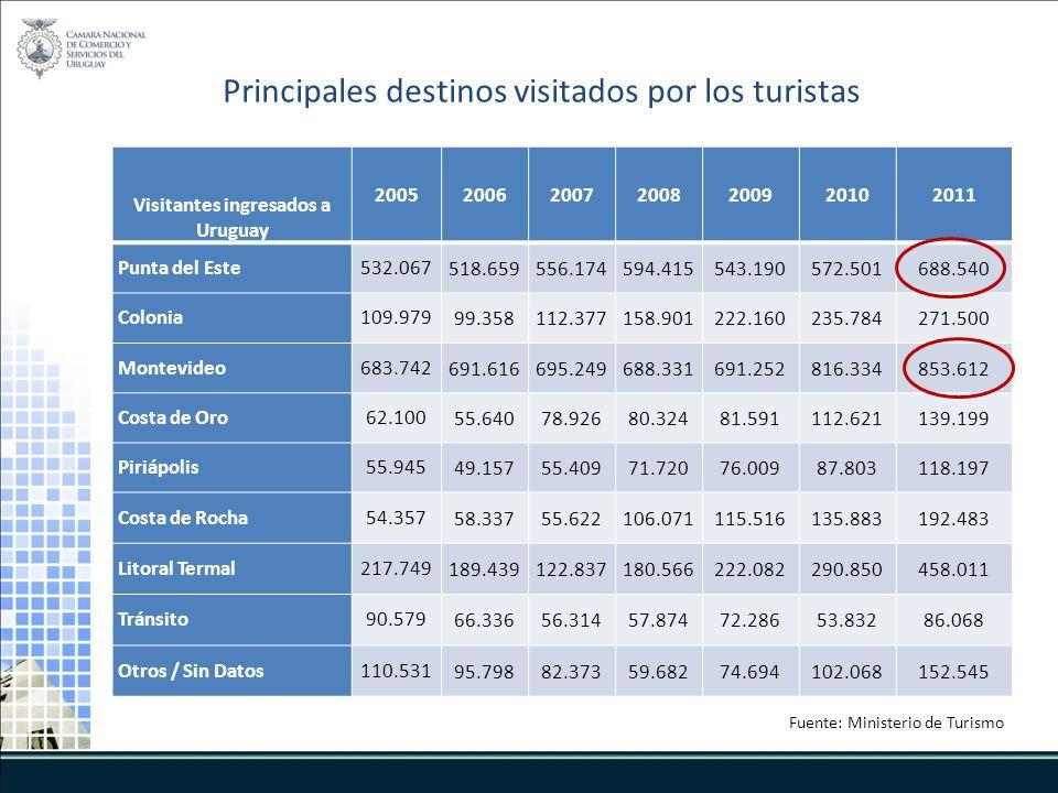 Visitantes ingresados a Uruguay 2005200620072008200920102011 Punta del Este532.067518.659556.174594.415543.190572.501688.540 Colonia109.97999.358112.3
