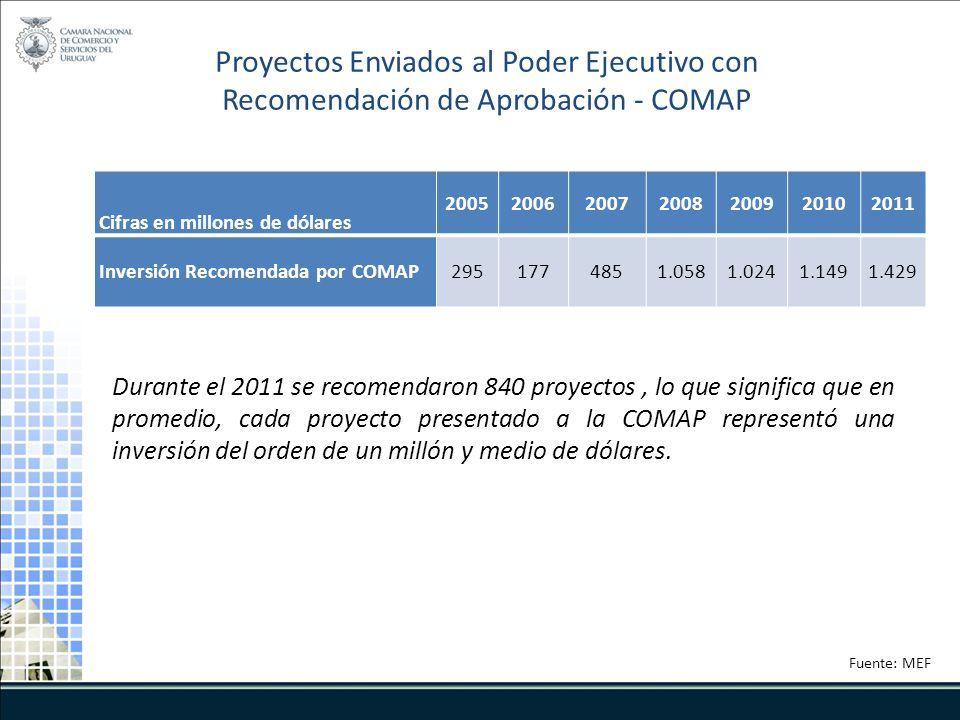 Durante el 2011 se recomendaron 840 proyectos, lo que significa que en promedio, cada proyecto presentado a la COMAP representó una inversión del orden de un millón y medio de dólares.