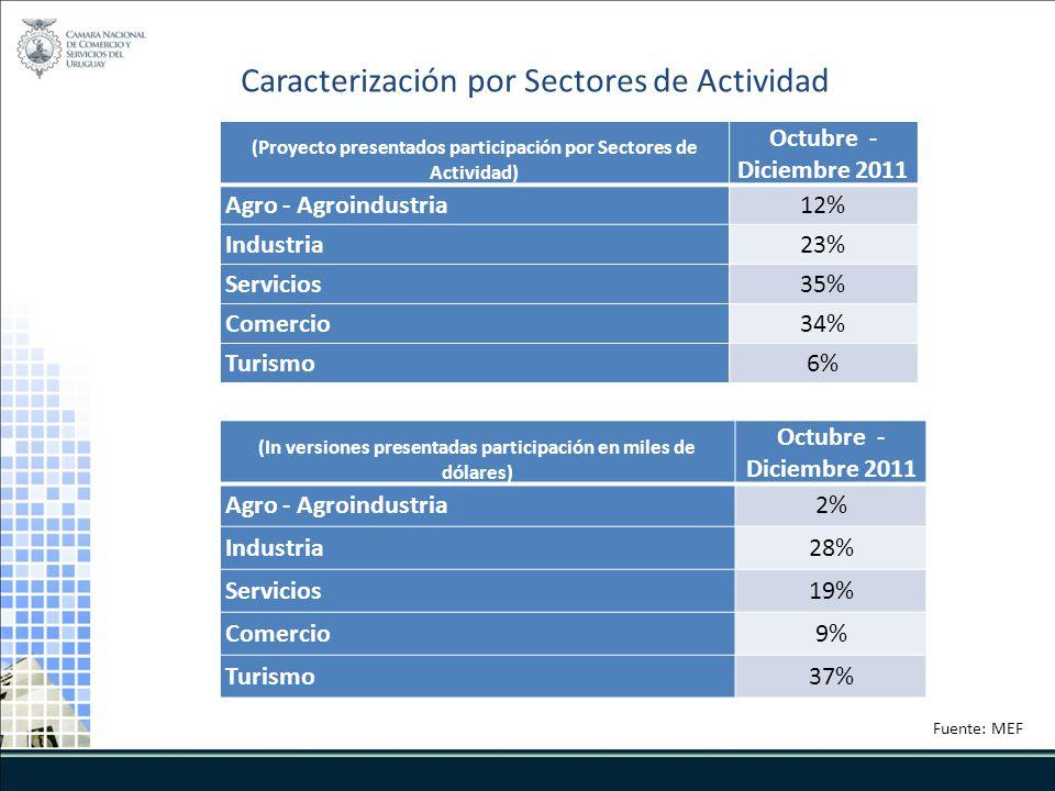(Proyecto presentados participación por Sectores de Actividad) Octubre - Diciembre 2011 Agro - Agroindustria12% Industria23% Servicios35% Comercio34%