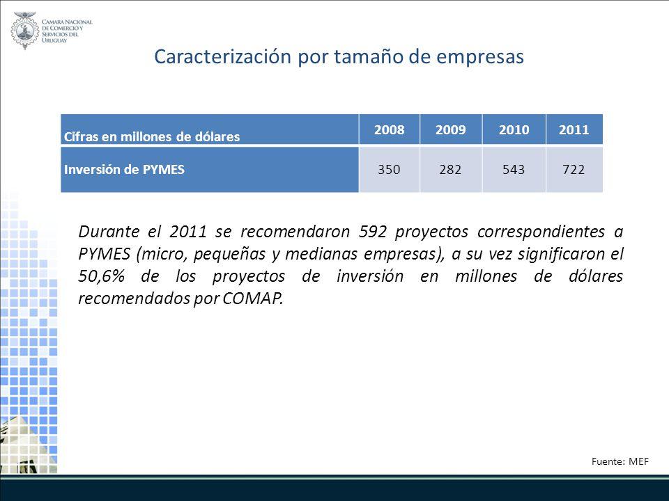 Cifras en millones de dólares 2008200920102011 Inversión de PYMES350282543722 Caracterización por tamaño de empresas Durante el 2011 se recomendaron 592 proyectos correspondientes a PYMES (micro, pequeñas y medianas empresas), a su vez significaron el 50,6% de los proyectos de inversión en millones de dólares recomendados por COMAP.