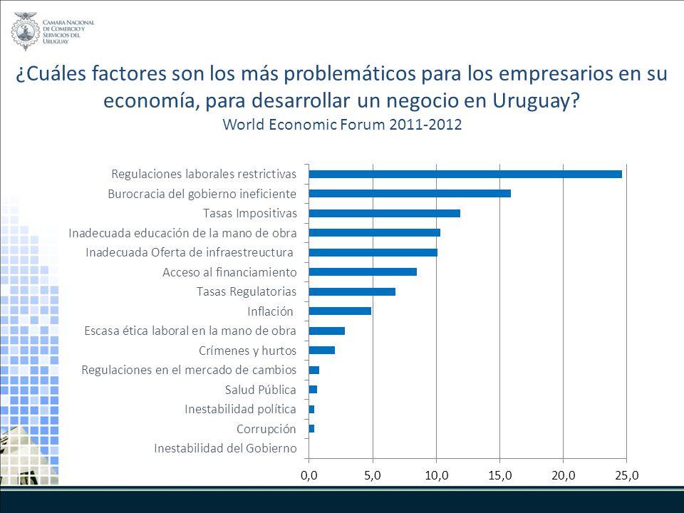 ¿Cuáles factores son los más problemáticos para los empresarios en su economía, para desarrollar un negocio en Uruguay? World Economic Forum 2011-2012