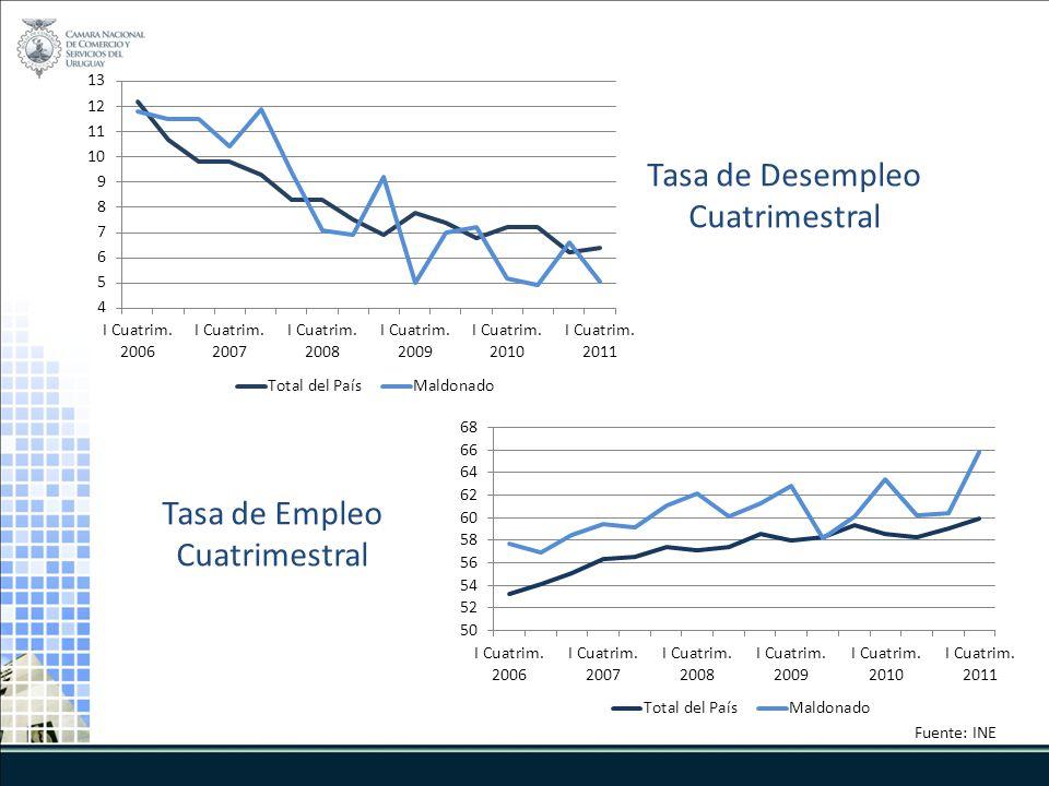 Tasa de Desempleo Cuatrimestral Fuente: INE Tasa de Empleo Cuatrimestral