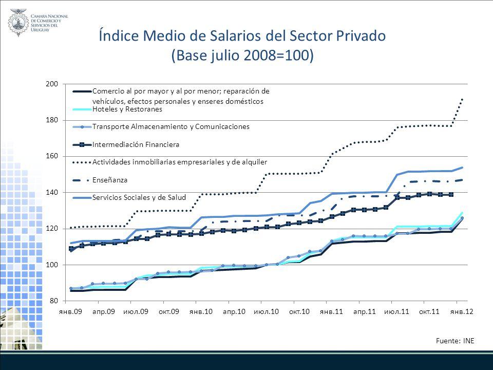 Índice Medio de Salarios del Sector Privado (Base julio 2008=100) Fuente: INE