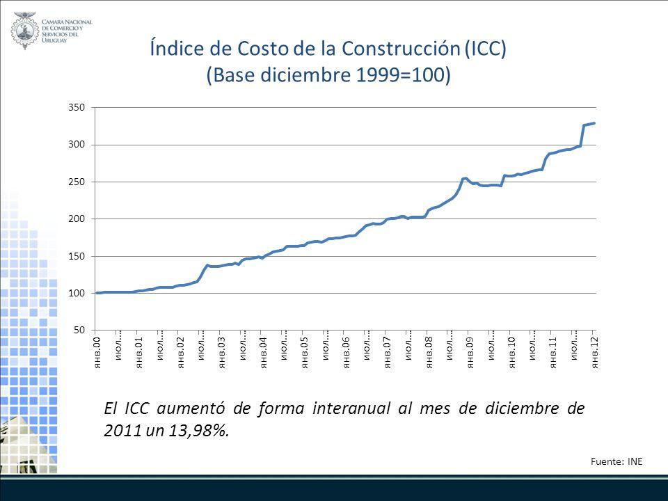 El ICC aumentó de forma interanual al mes de diciembre de 2011 un 13,98%. Índice de Costo de la Construcción (ICC) (Base diciembre 1999=100) Fuente: I