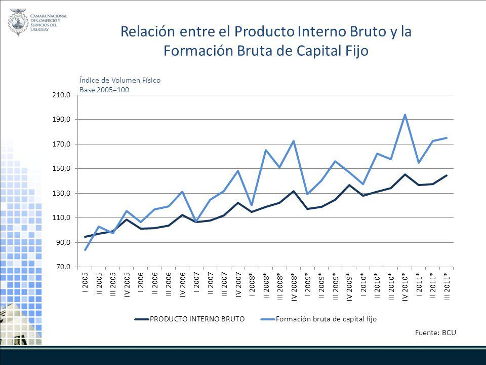 Índice de Volumen Físico Base 2005=100 Fuente: BCU Relación entre el Producto Interno Bruto y la Formación Bruta de Capital Fijo