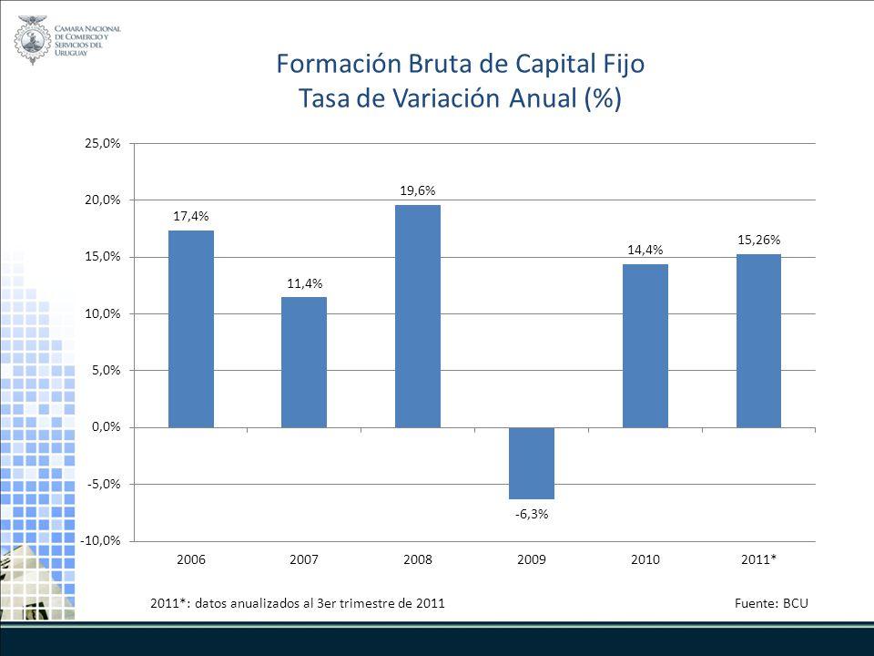 Formación Bruta de Capital Fijo Tasa de Variación Anual (%) 2011*: datos anualizados al 3er trimestre de 2011Fuente: BCU