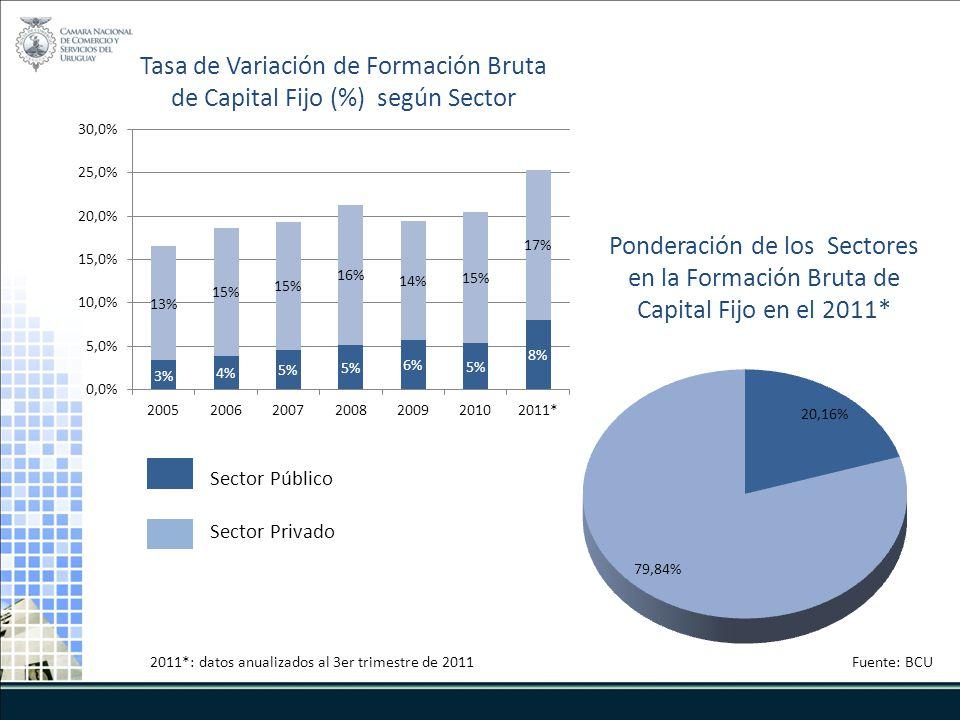 Ponderación de los Sectores en la Formación Bruta de Capital Fijo en el 2011* 2011*: datos anualizados al 3er trimestre de 2011 Tasa de Variación de Formación Bruta de Capital Fijo (%) según Sector Fuente: BCU Sector Público Sector Privado