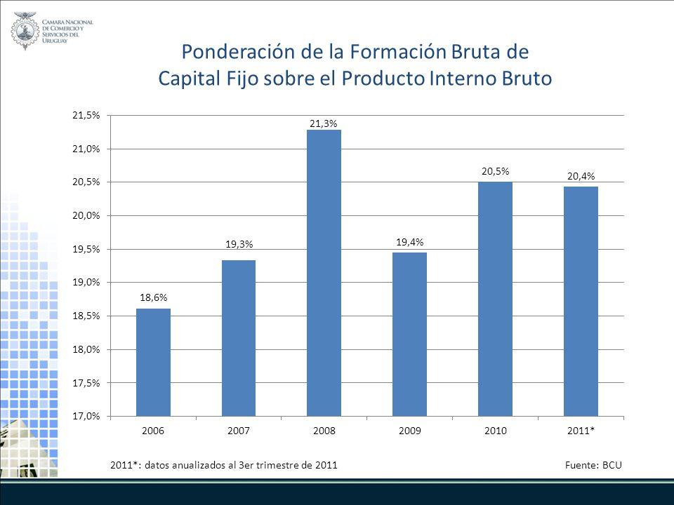 Ponderación de la Formación Bruta de Capital Fijo sobre el Producto Interno Bruto 2011*: datos anualizados al 3er trimestre de 2011Fuente: BCU