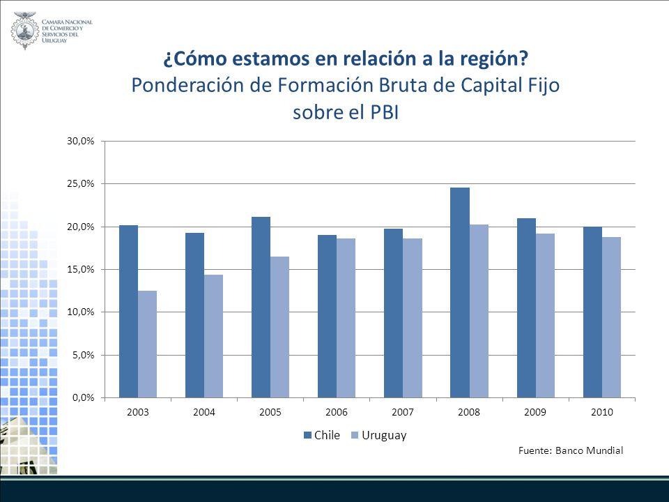 ¿Cómo estamos en relación a la región? Ponderación de Formación Bruta de Capital Fijo sobre el PBI Fuente: Banco Mundial