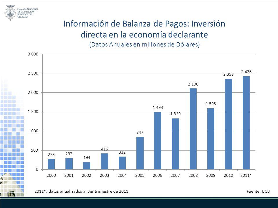 Información de Balanza de Pagos: Inversión directa en la economía declarante (Datos Anuales en millones de Dólares) Fuente: BCU2011*: datos anualizados al 3er trimestre de 2011