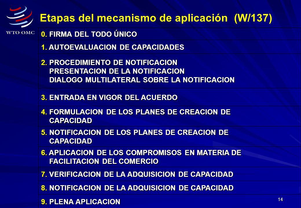 14 Etapas del mecanismo de aplicación (W/137) 0. FIRMA DEL TODO ÚNICO 1. AUTOEVALUACION DE CAPACIDADES 2. PROCEDIMIENTO DE NOTIFICACION PRESENTACION D
